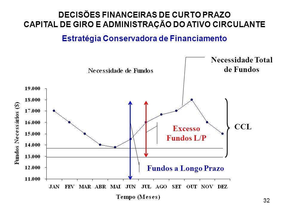 Estratégia Conservadora de Financiamento Necessidade Total de Fundos