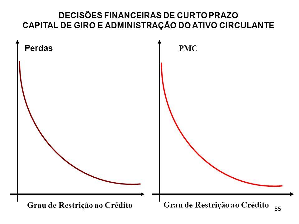 Grau de Restrição ao Crédito Grau de Restrição ao Crédito