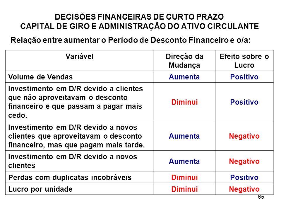 Relação entre aumentar o Período de Desconto Financeiro e o/a: