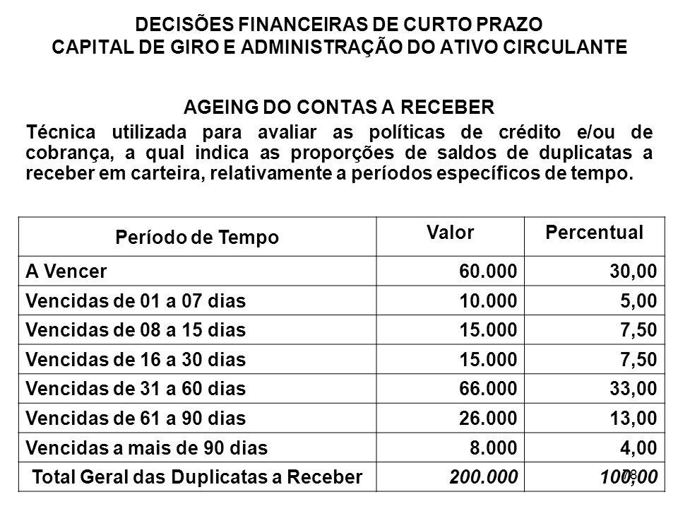 AGEING DO CONTAS A RECEBER Total Geral das Duplicatas a Receber