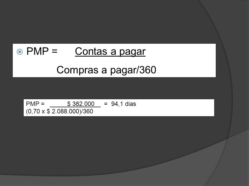 PMP = Contas a pagar Compras a pagar/360
