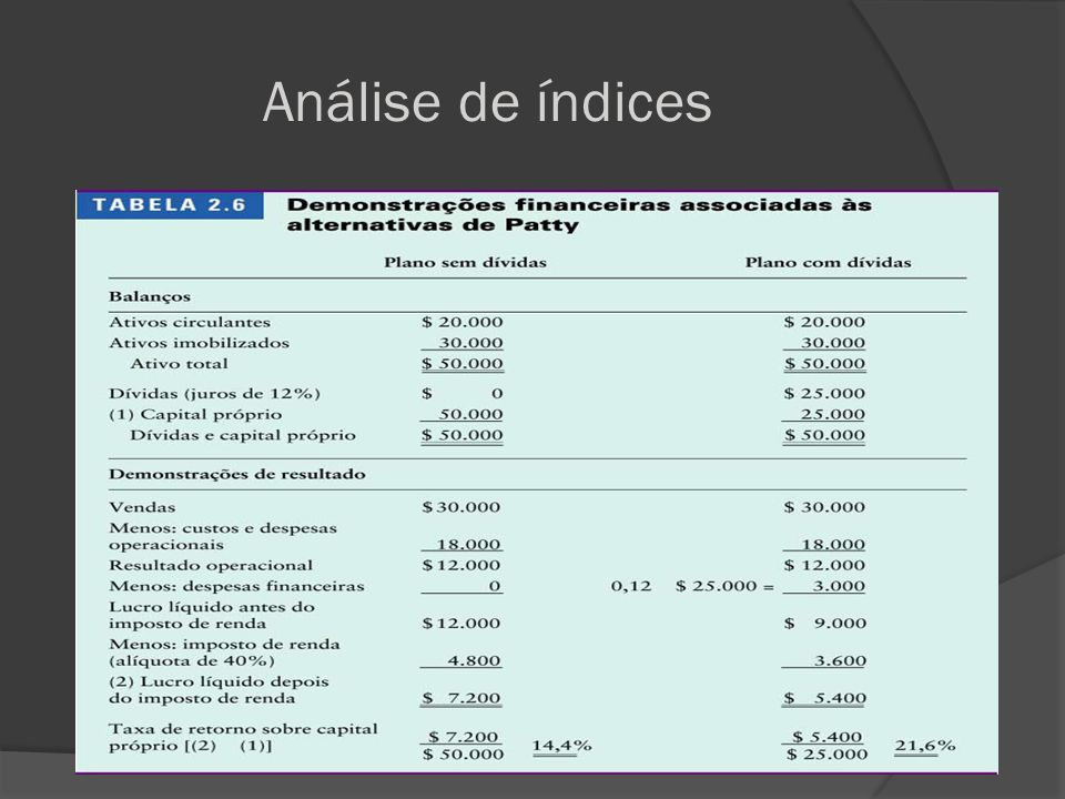 Análise de índices
