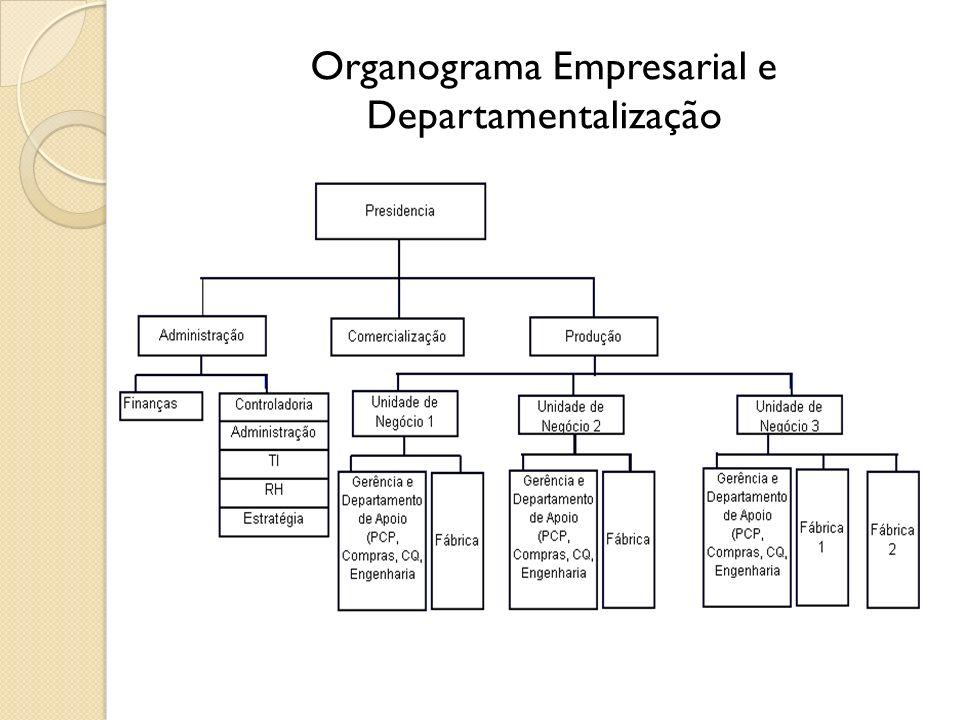 Organograma Empresarial e Departamentalização