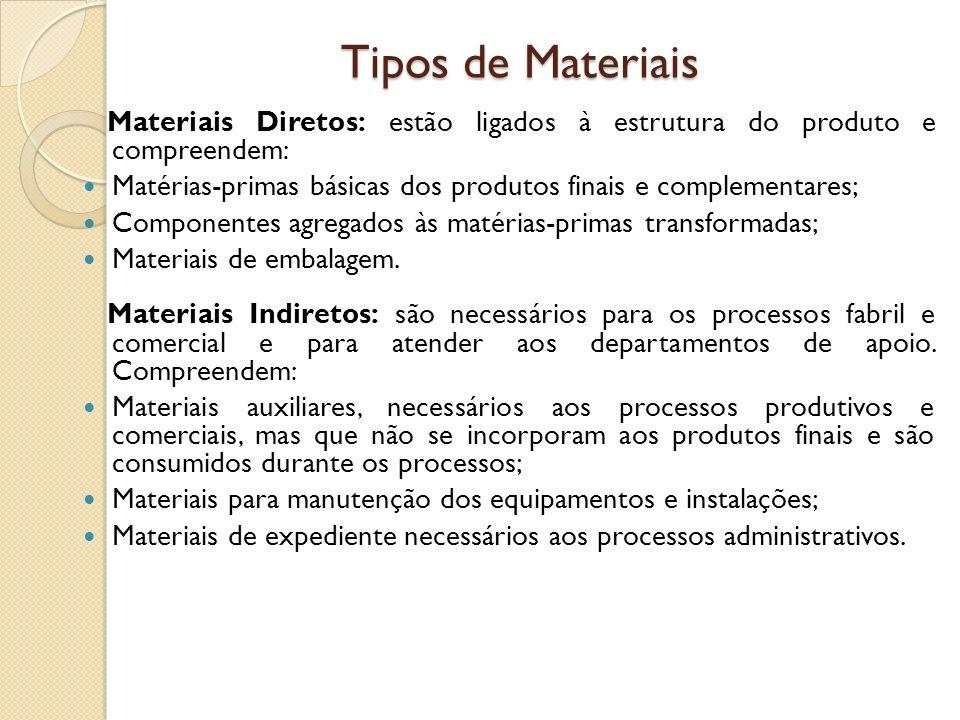 Tipos de Materiais Materiais Diretos: estão ligados à estrutura do produto e compreendem: