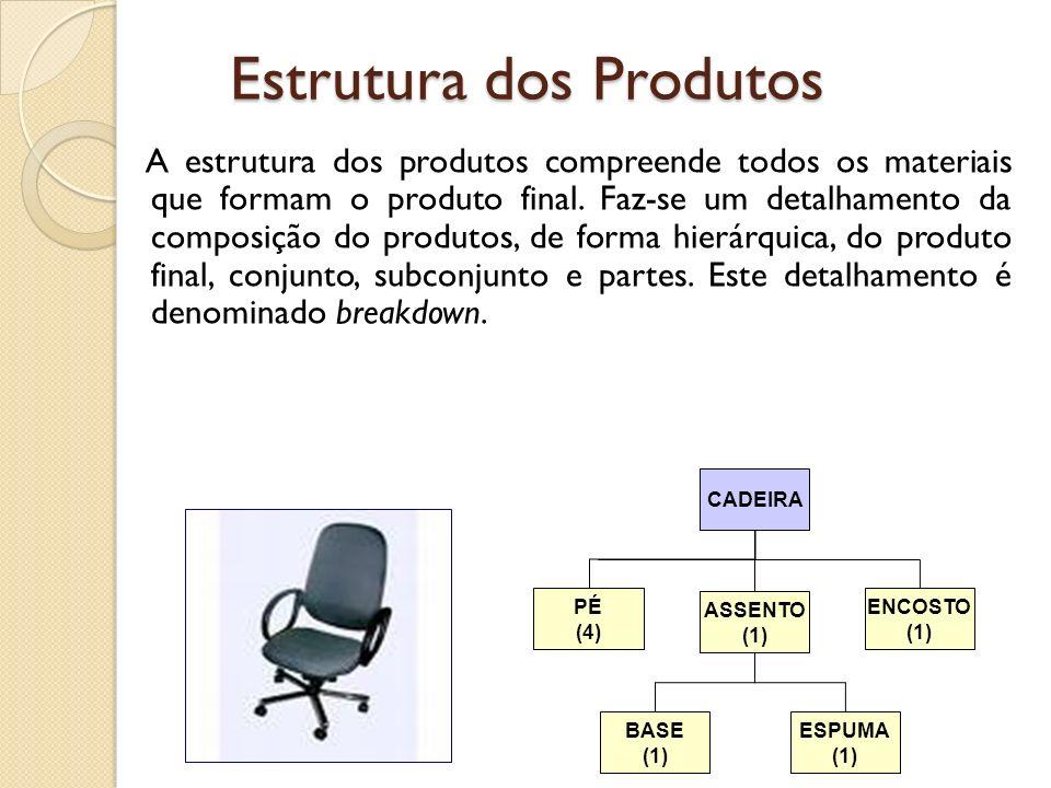 Estrutura dos Produtos