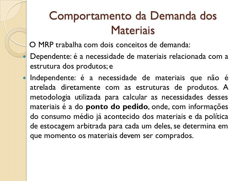Comportamento da Demanda dos Materiais