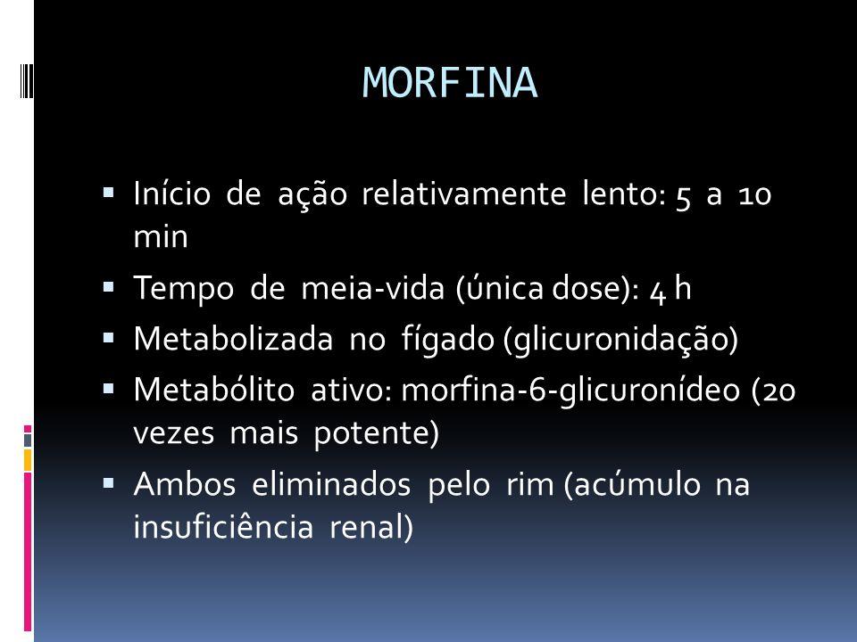 MORFINA Início de ação relativamente lento: 5 a 10 min