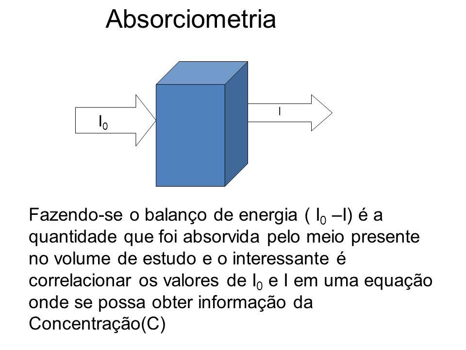 Absorciometria I. I0.