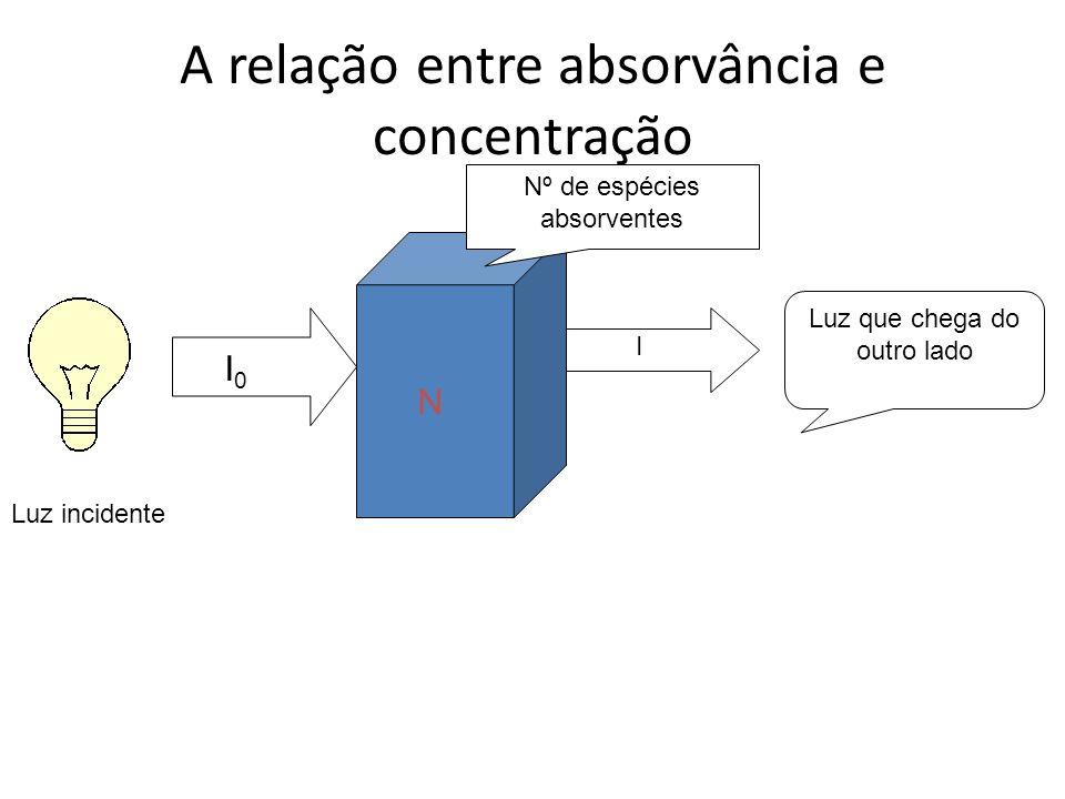 A relação entre absorvância e concentração
