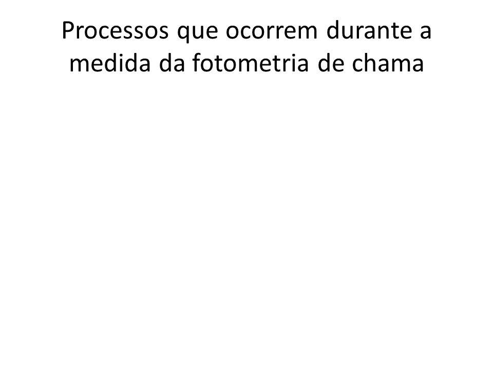 Processos que ocorrem durante a medida da fotometria de chama