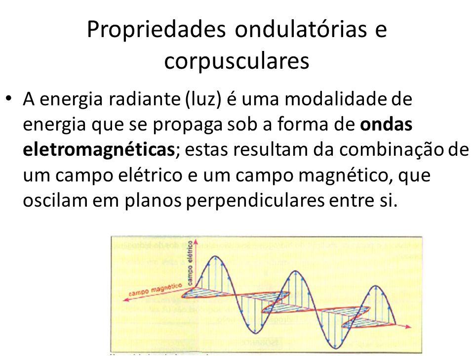 Propriedades ondulatórias e corpusculares