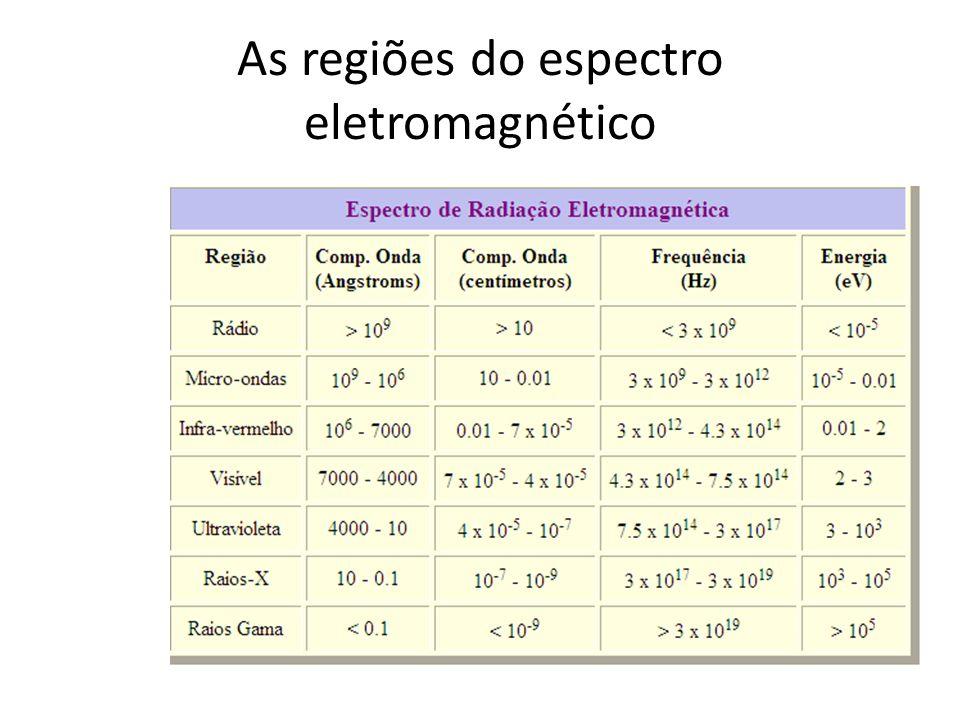 As regiões do espectro eletromagnético
