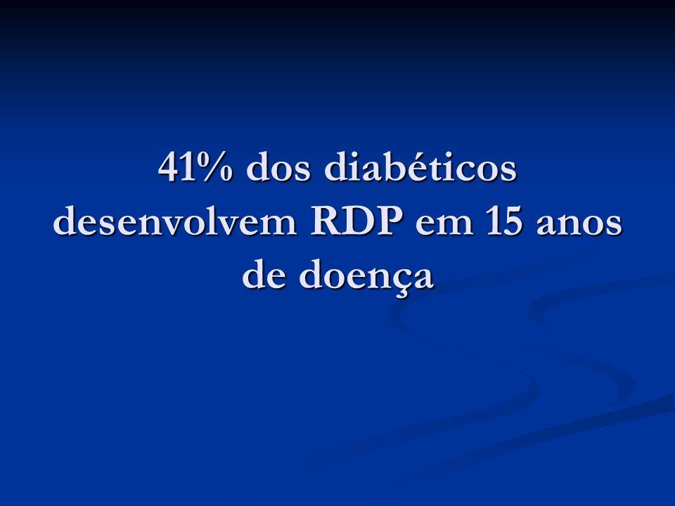 41% dos diabéticos desenvolvem RDP em 15 anos de doença