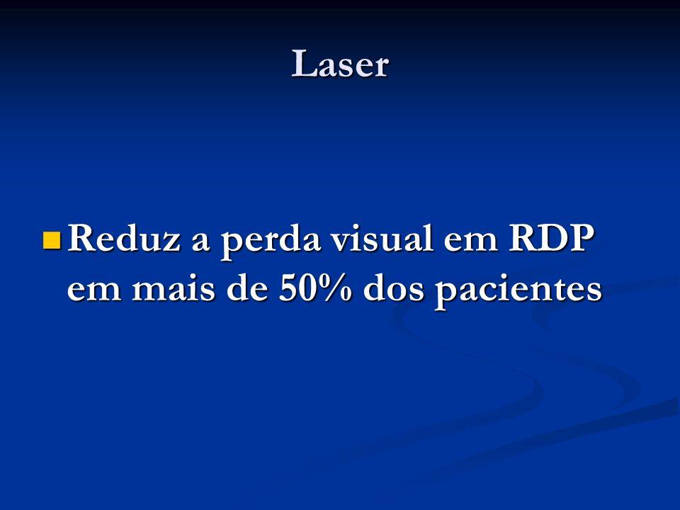 Laser Reduz a perda visual em RDP em mais de 50% dos pacientes
