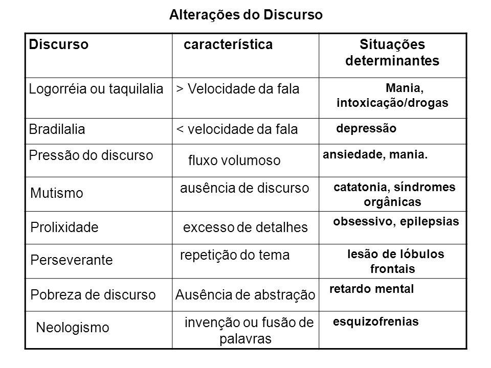 Alterações do Discurso