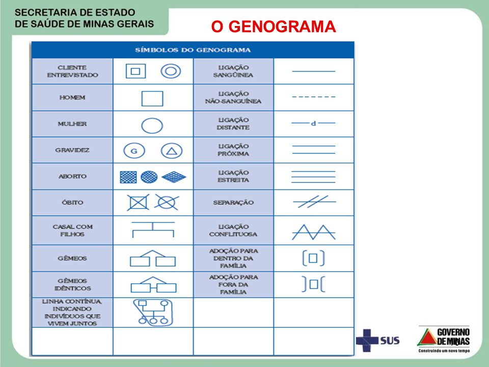 O GENOGRAMA