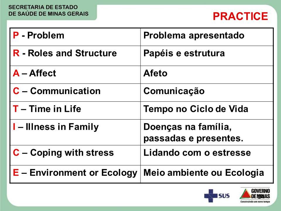PRACTICE P - Problem Problema apresentado R - Roles and Structure