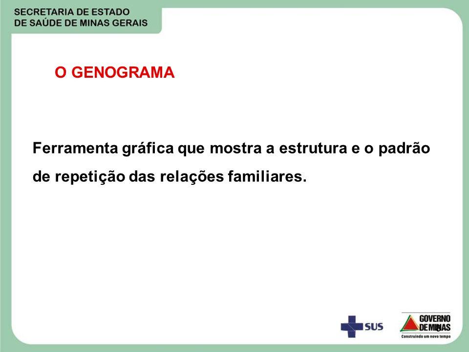 O GENOGRAMA Ferramenta gráfica que mostra a estrutura e o padrão de repetição das relações familiares.