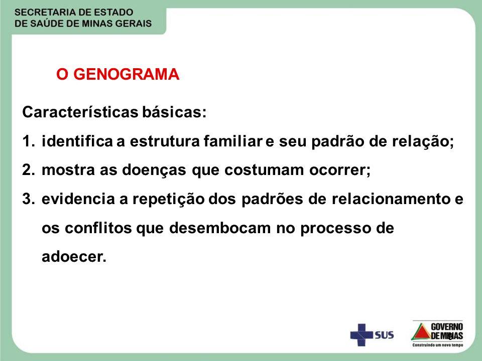 O GENOGRAMA Características básicas: identifica a estrutura familiar e seu padrão de relação; mostra as doenças que costumam ocorrer;