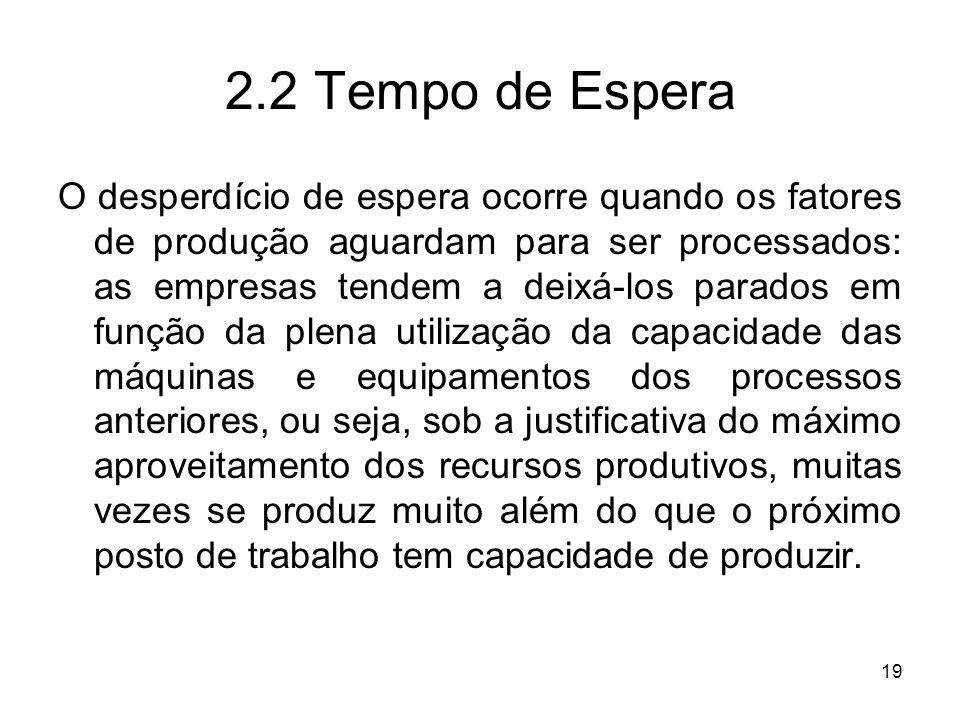 2.2 Tempo de Espera