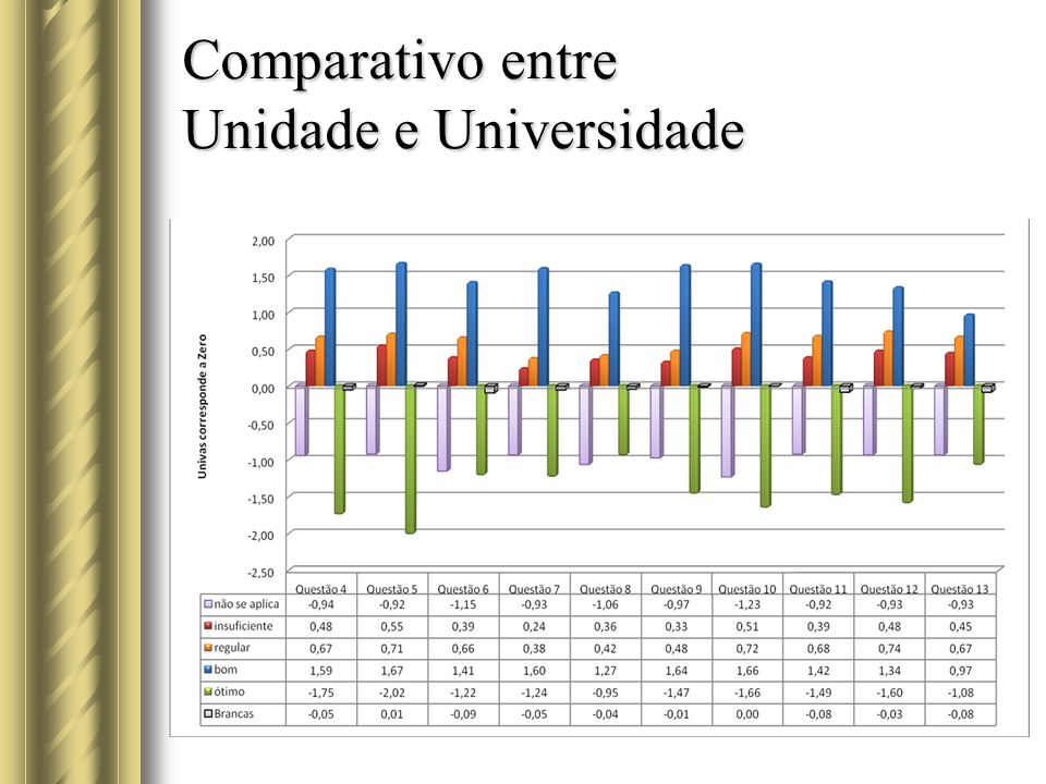 Comparativo entre Unidade e Universidade