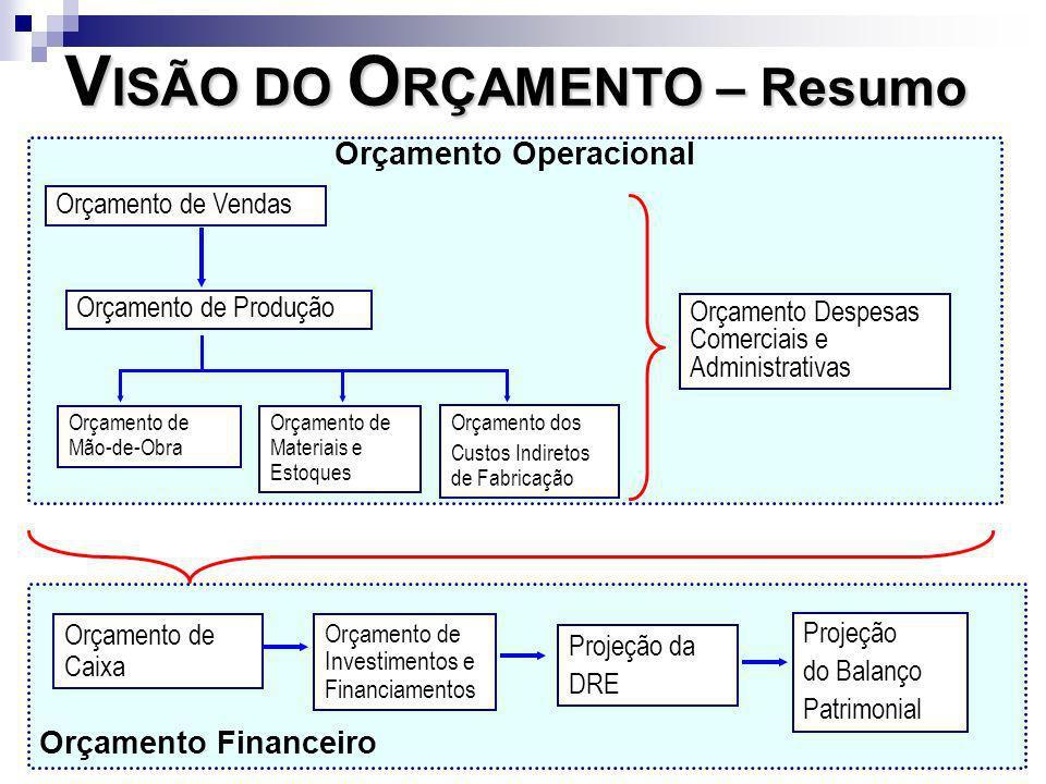 Orçamento Operacional