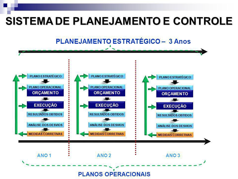 SISTEMA DE PLANEJAMENTO E CONTROLE PLANEJAMENTO ESTRATÉGICO – 3 Anos