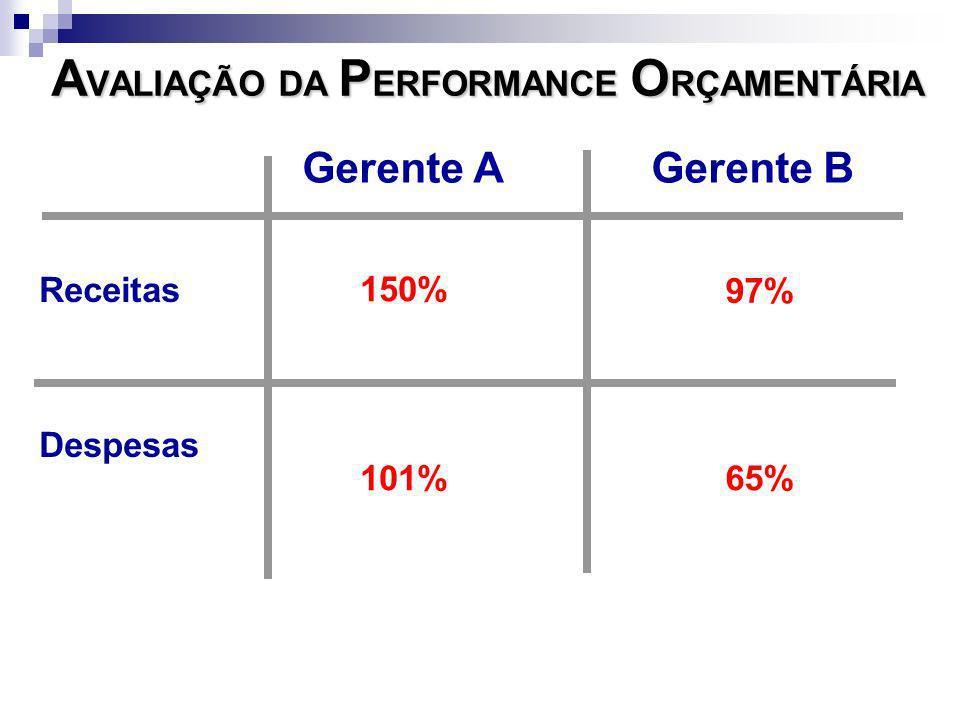 AVALIAÇÃO DA PERFORMANCE ORÇAMENTÁRIA