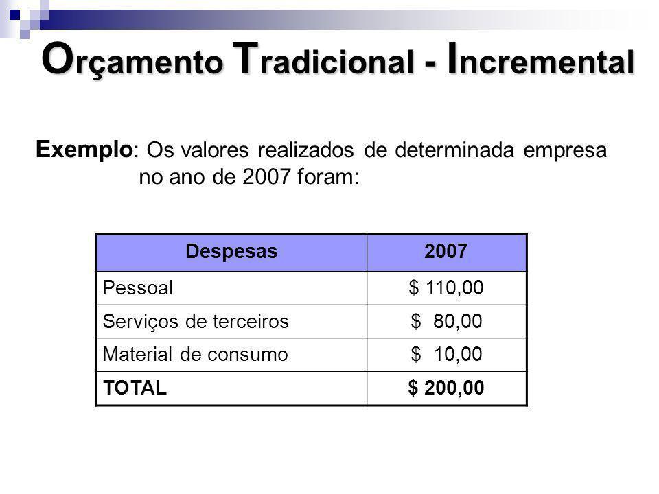 Orçamento Tradicional - Incremental