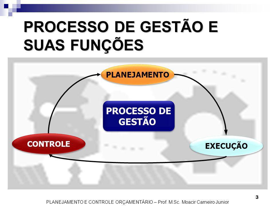 PROCESSO DE GESTÃO E SUAS FUNÇÕES