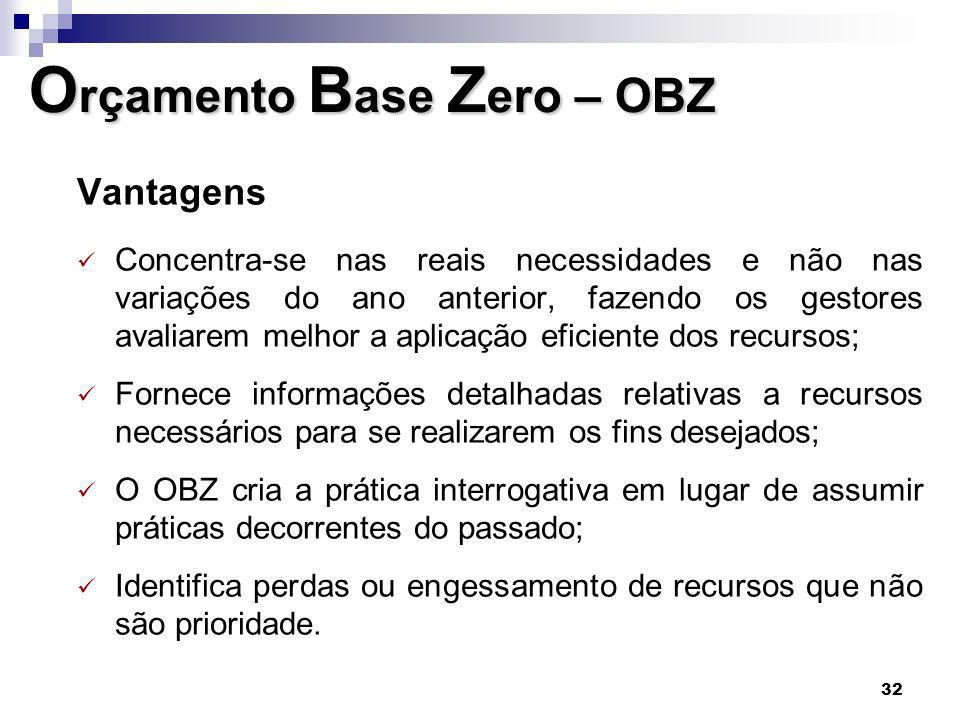 Orçamento Base Zero – OBZ