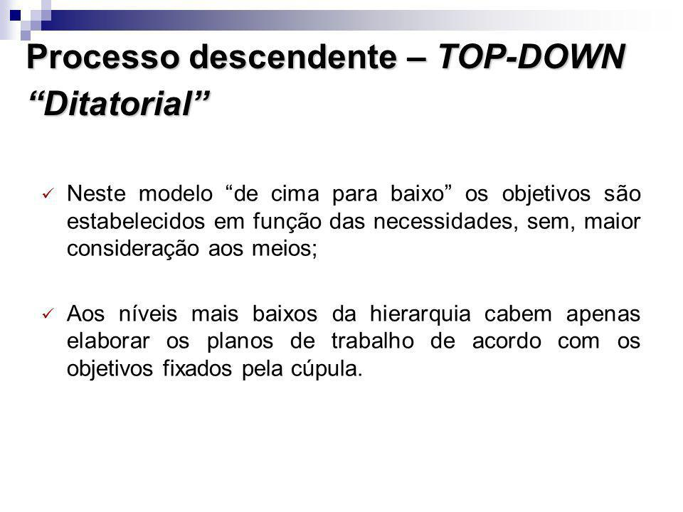 Processo descendente – TOP-DOWN Ditatorial