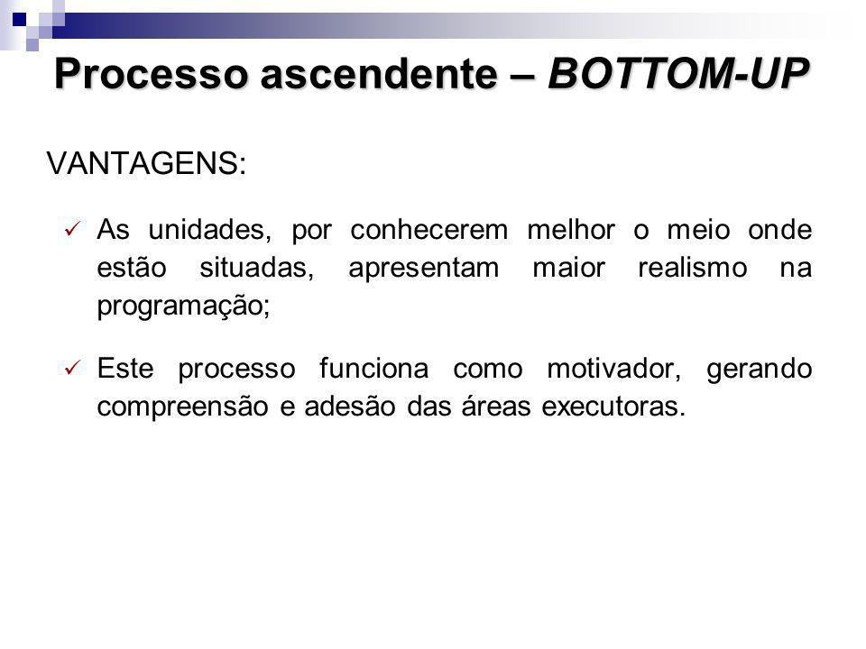 Processo ascendente – BOTTOM-UP