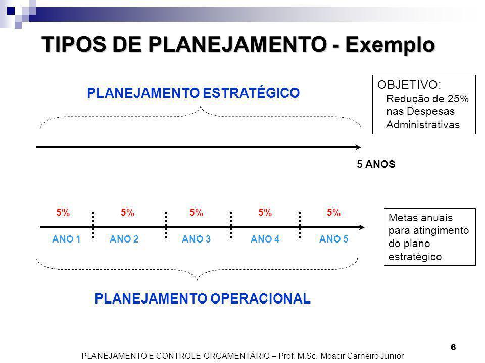 TIPOS DE PLANEJAMENTO - Exemplo