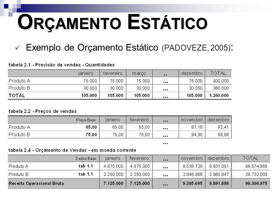 ORÇAMENTO ESTÁTICO Exemplo de Orçamento Estático (PADOVEZE, 2005):