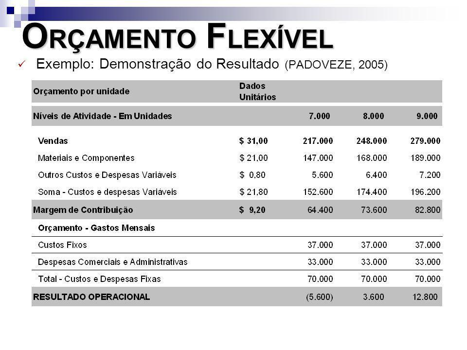 ORÇAMENTO FLEXÍVEL Exemplo: Demonstração do Resultado (PADOVEZE, 2005)