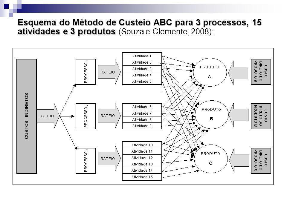 Esquema do Método de Custeio ABC para 3 processos, 15 atividades e 3 produtos (Souza e Clemente, 2008):
