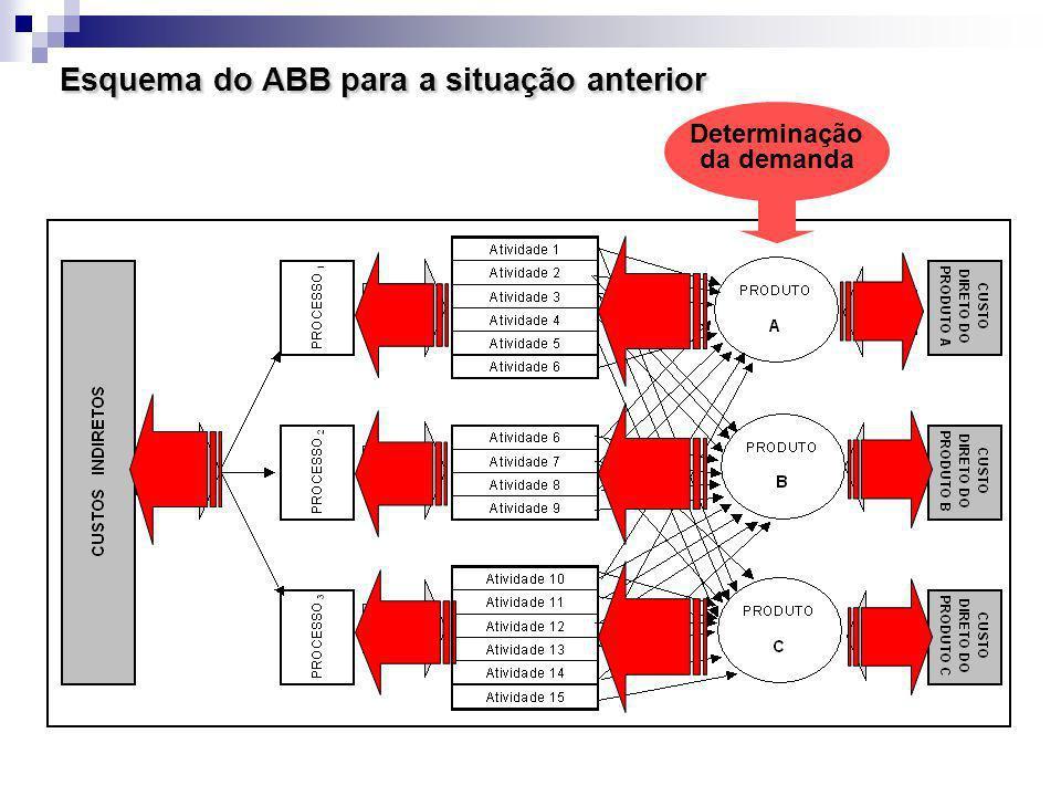 Esquema do ABB para a situação anterior