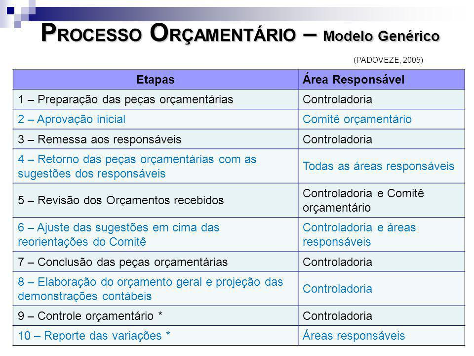 PROCESSO ORÇAMENTÁRIO – Modelo Genérico