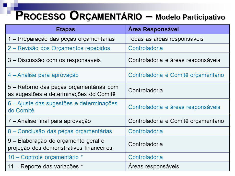 PROCESSO ORÇAMENTÁRIO – Modelo Participativo