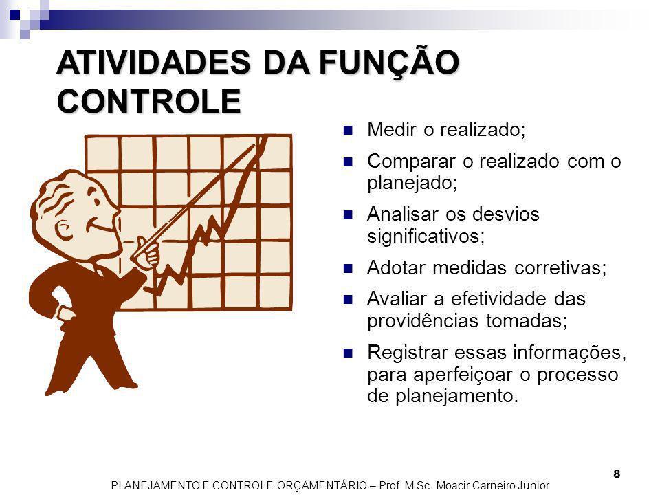 ATIVIDADES DA FUNÇÃO CONTROLE