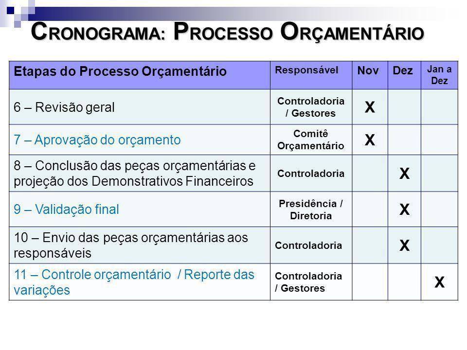 Controladoria / Gestores Presidência / Diretoria