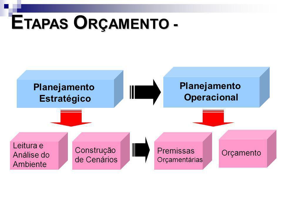 ETAPAS ORÇAMENTO - Planejamento Planejamento Operacional Estratégico