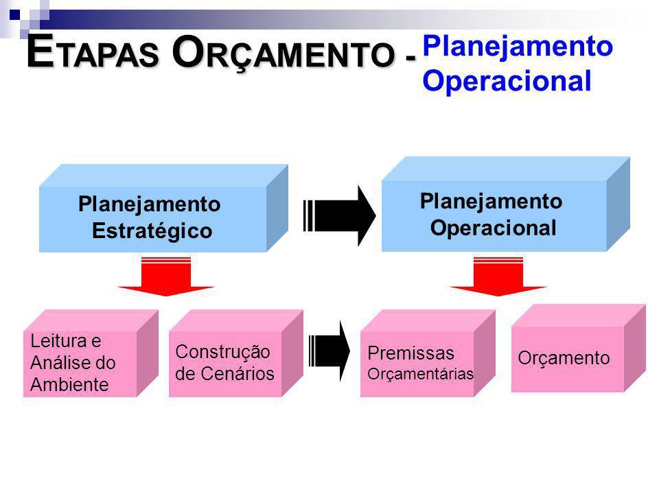 ETAPAS ORÇAMENTO - Planejamento Operacional Planejamento Planejamento