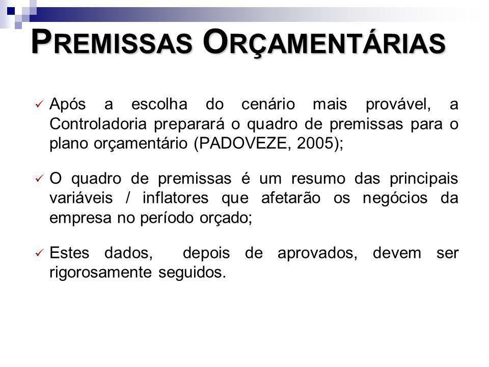 PREMISSAS ORÇAMENTÁRIAS