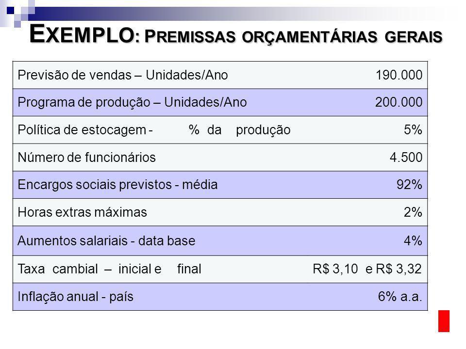 EXEMPLO: PREMISSAS ORÇAMENTÁRIAS GERAIS
