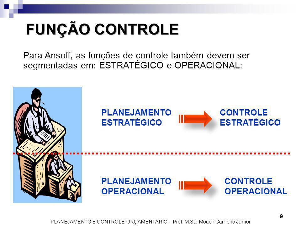 FUNÇÃO CONTROLEPara Ansoff, as funções de controle também devem ser segmentadas em: ESTRATÉGICO e OPERACIONAL: