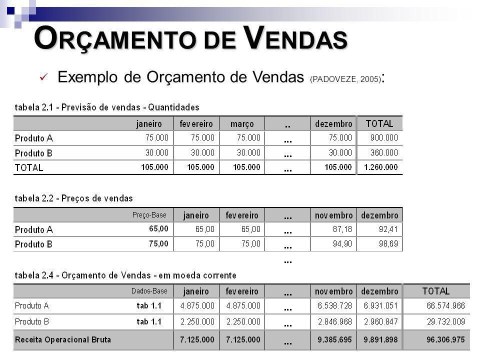 ORÇAMENTO DE VENDAS Exemplo de Orçamento de Vendas (PADOVEZE, 2005):