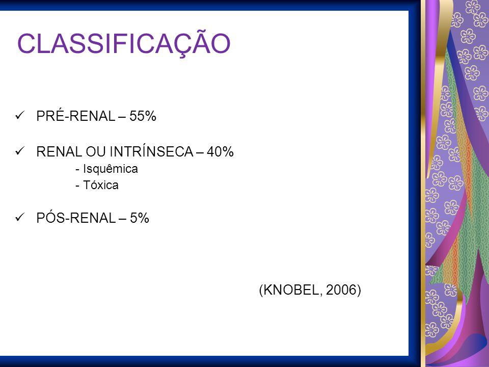CLASSIFICAÇÃO PRÉ-RENAL – 55% RENAL OU INTRÍNSECA – 40% PÓS-RENAL – 5%