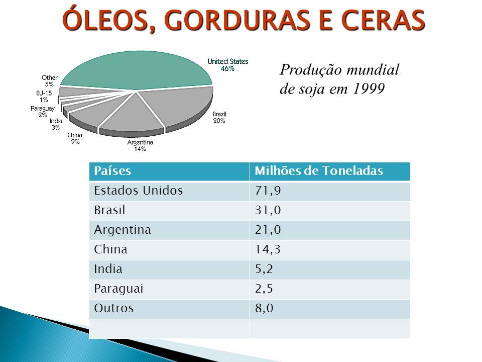 ÓLEOS, GORDURAS E CERAS Produção mundial de soja em 1999 Países